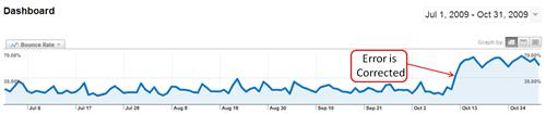 Google Analytics Bounc Rate Correction