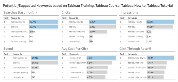 Best Tableau Marketing Dashboard Examples