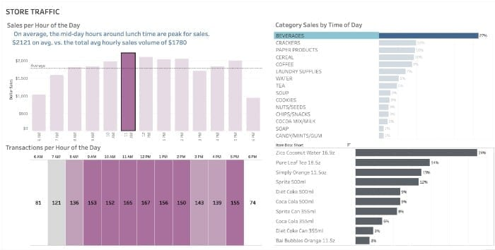 Tableau Sales Dashboard Examples