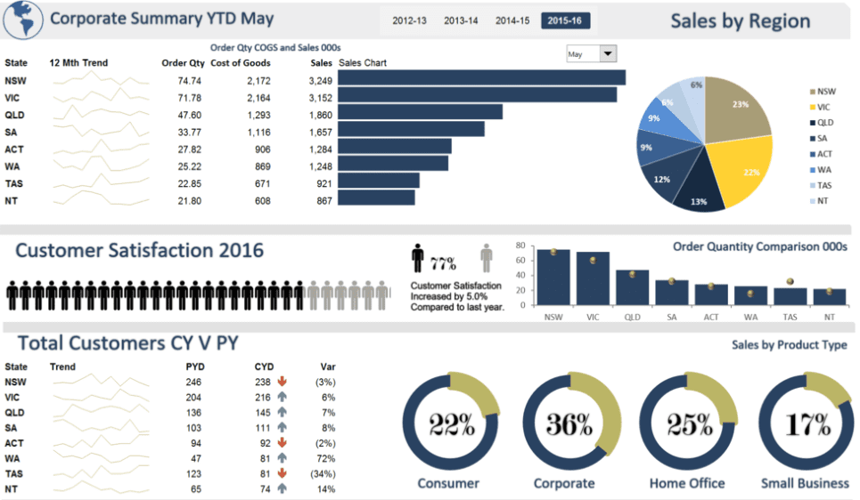 Identify What Makes a Good Dashboard by Analyzing a Bad One