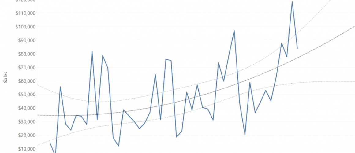 Using a Polynomial Time Series for Future Values Prediction in Tableau