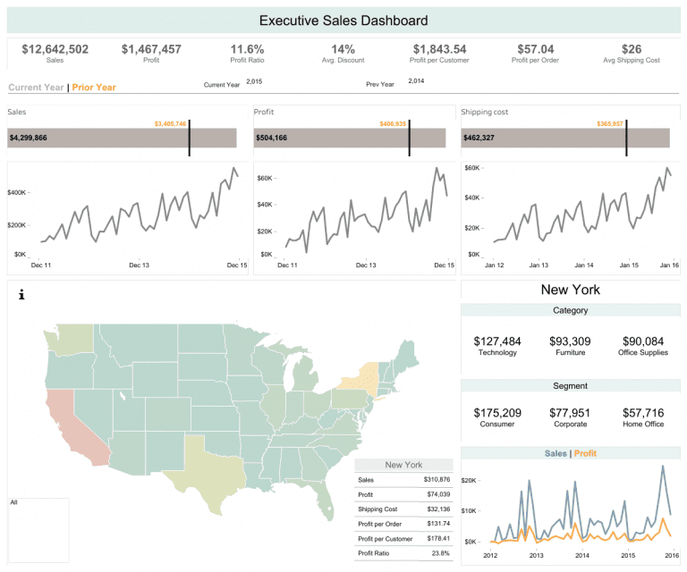 Executive-Sales-Dashboard