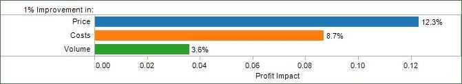 How to Maximize Profit