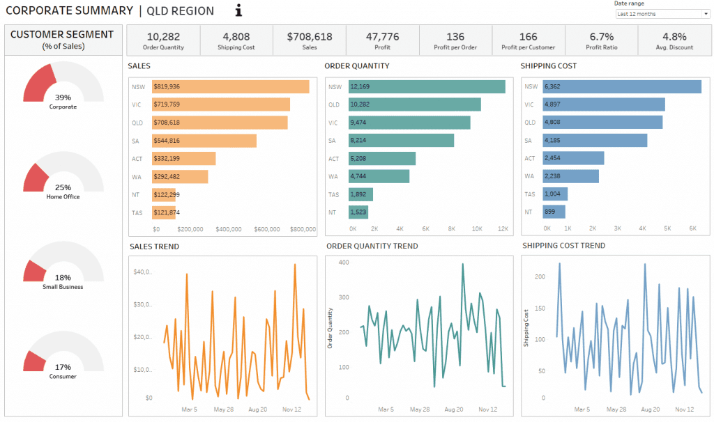 Sample Dashboard Implementing Tableau Dashboard Best Practices