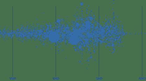 Data Bubbles