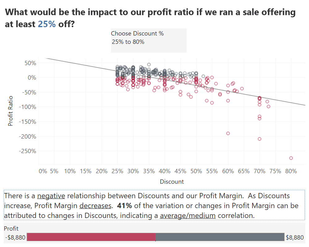 Linear Regression to Perform What If Analysis in Tableau