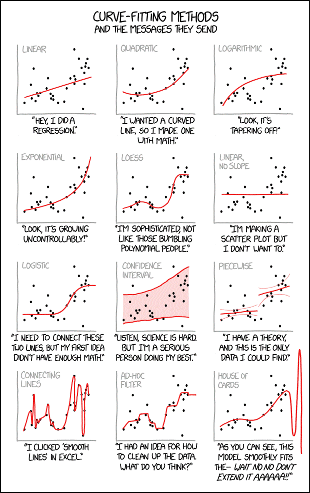 Tableau Regression Analysis XKCD Modelling