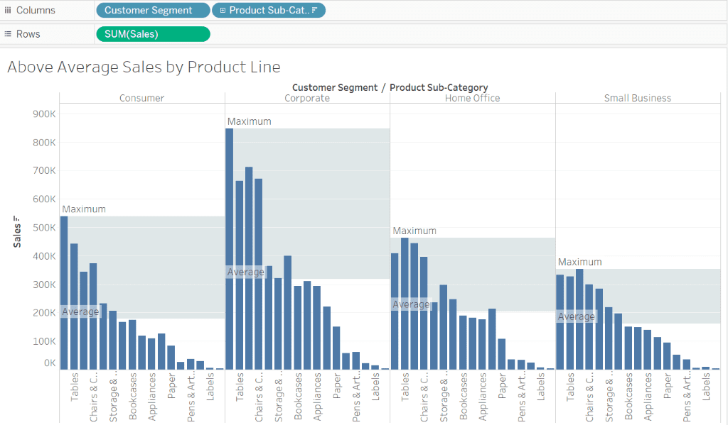 Advanced Tableau Reference Lines  Bands  And Distributions