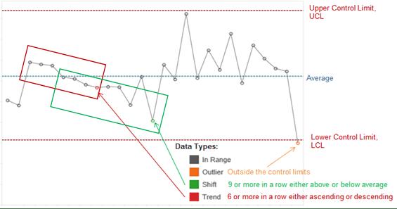 Tableau Control Chart