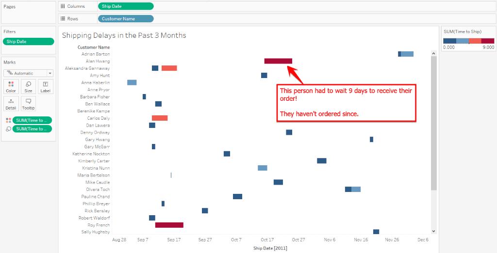Tableau Gantt Bar Chart