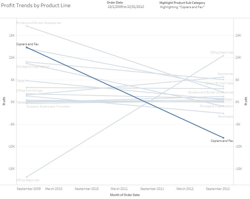 Tableau Slope Chart Highlight