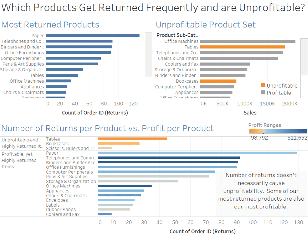 What are Sets in Tableau