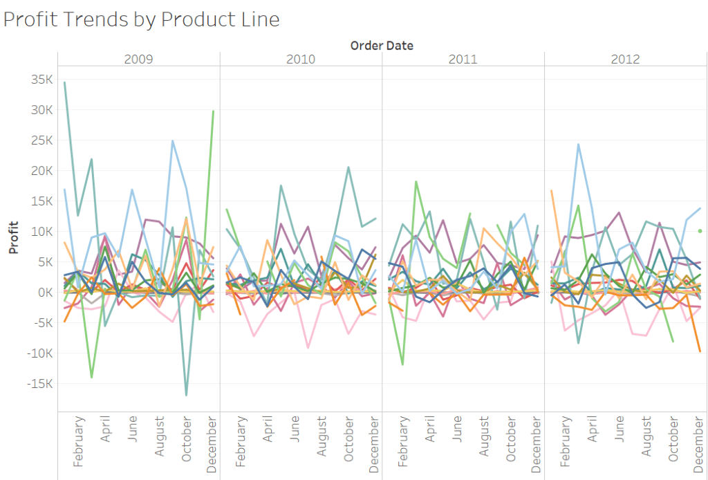 Why Use Slope Charts Tableau